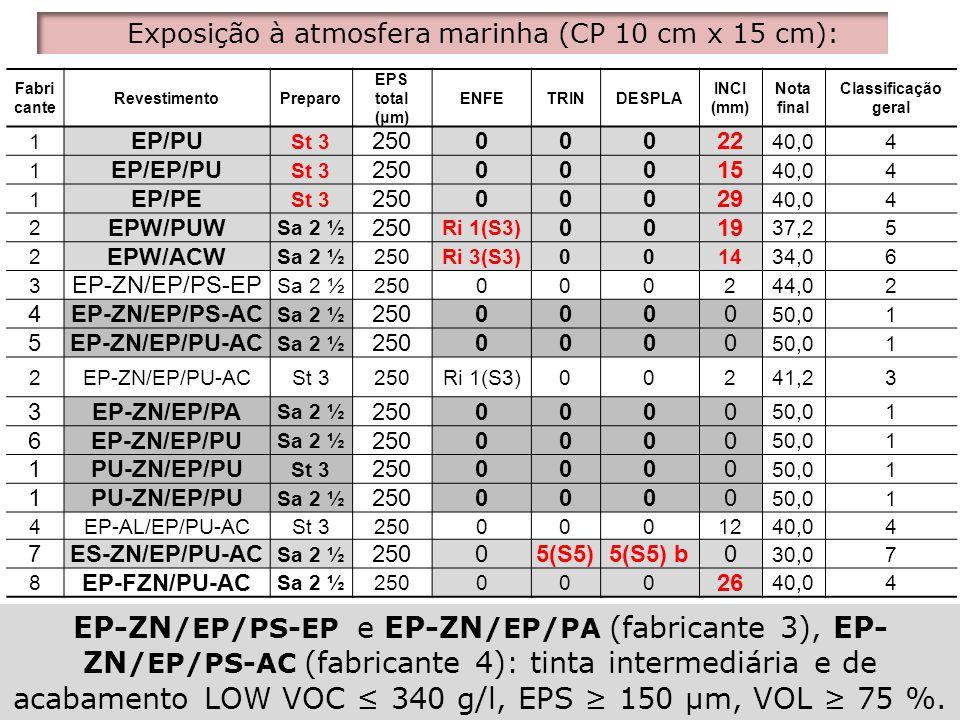 Fabri cante RevestimentoPreparo EPS total (μm) ENFETRINDESPLA INCI (mm) Nota final Classificação geral 1 EP/PU St 3 25000022 40,04 1 EP/EP/PU St 3 250