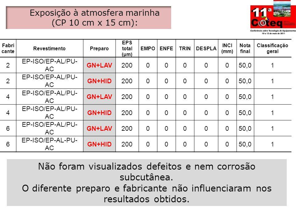 Fabri cante RevestimentoPreparo EPS total (μm) EMPOENFETRINDESPLA INCI (mm) Nota final Classificação geral 2 EP-ISO/EP-AL/PU- AC GN+LAV2000000050,01 2