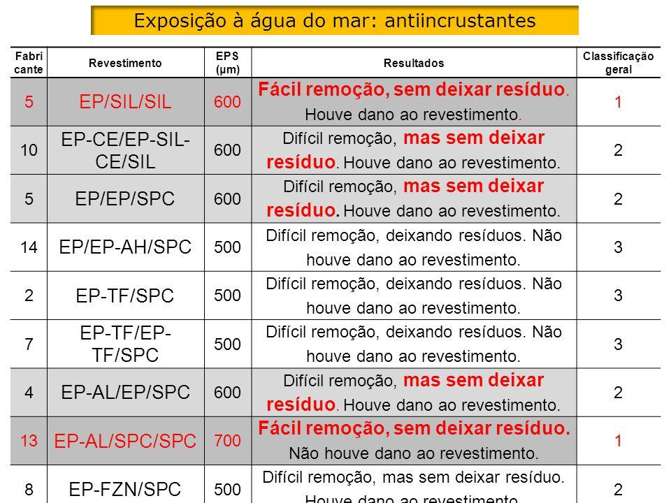 Fabri cante Revestimento EPS (μm) Resultados Classificação geral 5 EP/SIL/SIL 600 Fácil remoção, sem deixar resíduo. Houve dano ao revestimento. 1 10