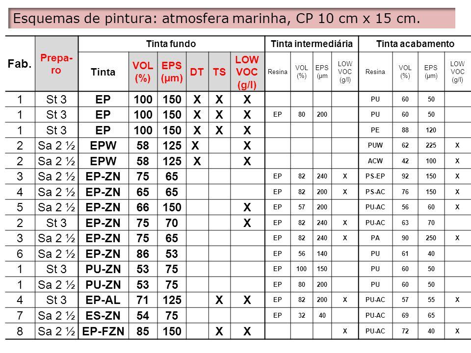 Fabri cante RevestimentoPreparo EPS total (μm) EMPOENFETRINDESPLA INCI (mm) Nota final Classificação geral 2 EP-ISO/EP-AL/PU- AC GN+LAV2000000050,01 2 EP-ISO/EP-AL/PU- AC GN+HID2000000050,01 4 EP-ISO/EP-AL/PU- AC GN+LAV2000000050,01 4 EP-ISO/EP-AL/PU- AC GN+HID2000000050,01 6 EP-ISO/EP-AL/PU- AC GN+LAV2000000050,01 6 EP-ISO/EP-AL-PU- AC GN+HID2000000050,01 Não foram visualizados defeitos e nem corrosão subcutânea.