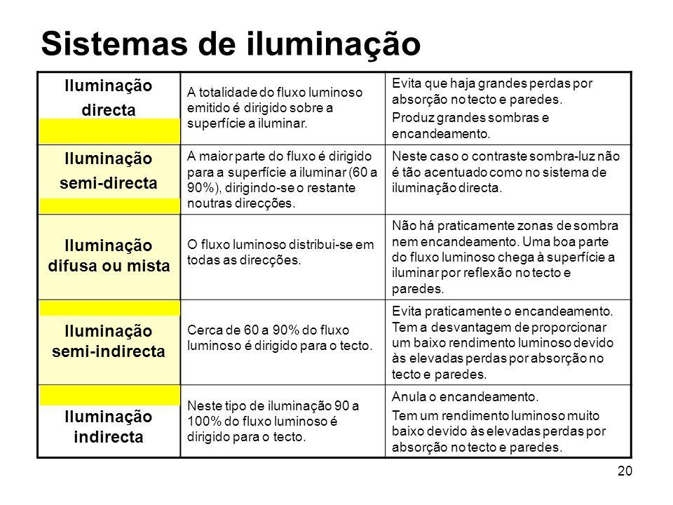 20 Sistemas de iluminação Iluminação directa A totalidade do fluxo luminoso emitido é dirigido sobre a superfície a iluminar. Evita que haja grandes p