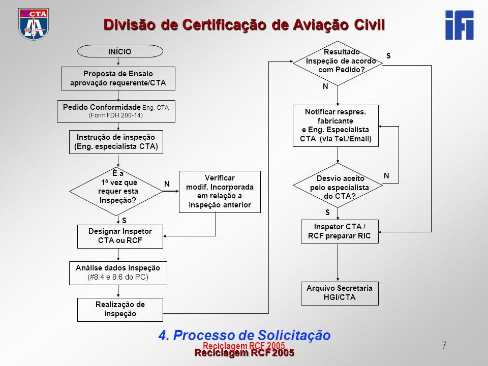 Reciclagem RCF 2005 Divisão de Certificação de Aviação Civil Reciclagem RCF 20057 4. Processo de Solicitação INÍCIO Pedido Conformidade Eng. CTA (Form