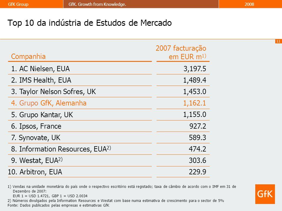 11 GfK GroupGfK. Growth from Knowledge.2008 Top 10 da indústria de Estudos de Mercado 1) Vendas na unidade monetária do país onde o respectivo escritó