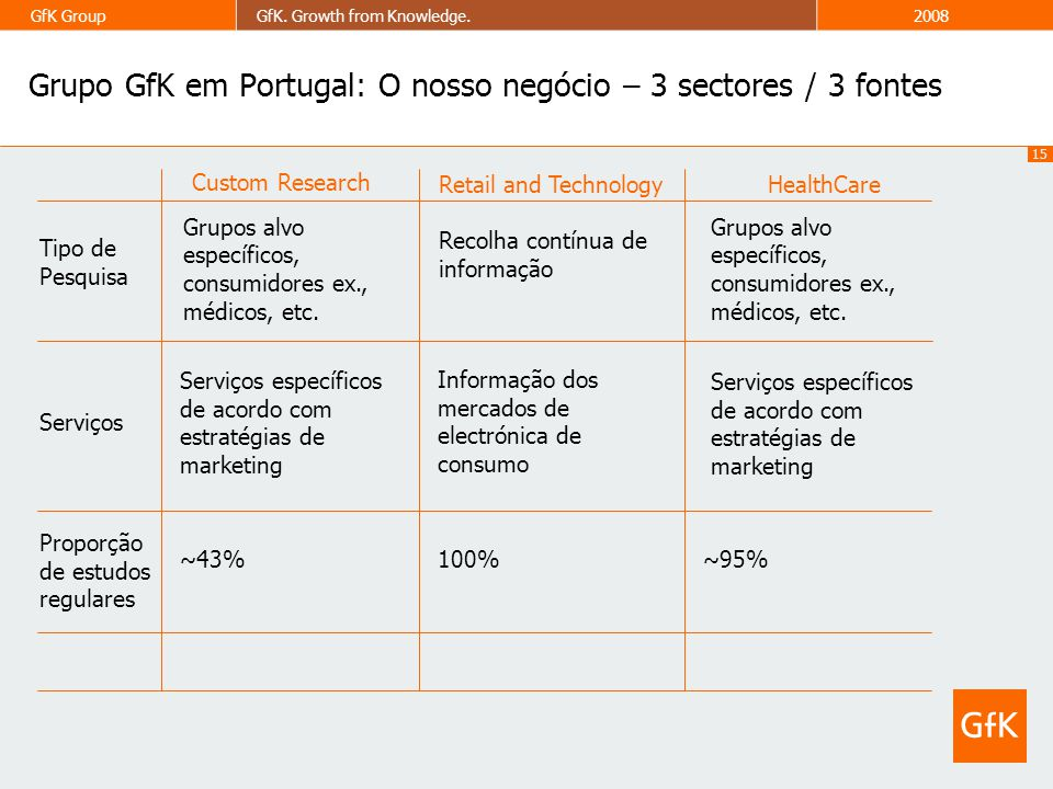 15 GfK GroupGfK. Growth from Knowledge.2008 Grupo GfK em Portugal: O nosso negócio – 3 sectores / 3 fontes Custom Research Retail and Technology Recol