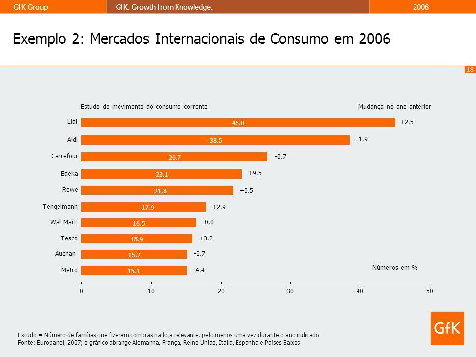 18 GfK GroupGfK. Growth from Knowledge.2008 Exemplo 2: Mercados Internacionais de Consumo em 2006 +2.5 +1.9 -0.7 +9.5 +0.5 +2.9 0.0 +3.2 -0.7 -4.4 15.