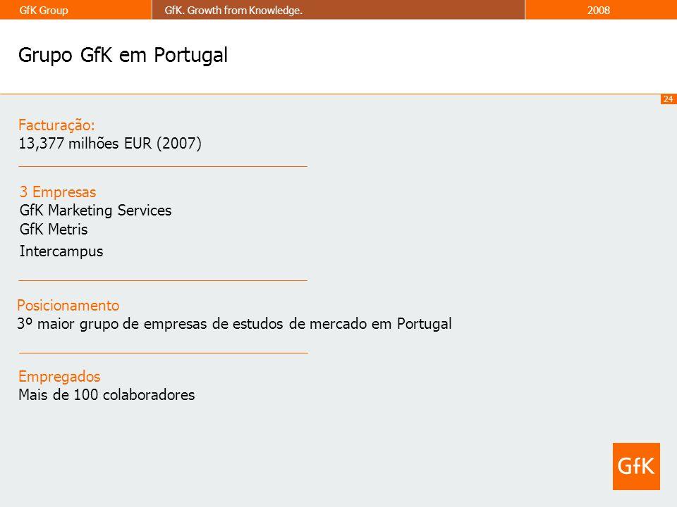 24 GfK GroupGfK. Growth from Knowledge.2008 Grupo GfK em Portugal Facturação: 13,377 milhões EUR (2007) Empregados Mais de 100 colaboradores 3 Empresa