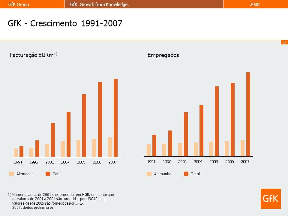 8 GfK GroupGfK. Growth from Knowledge.2008 1) Números antes de 2001 são fornecidos por HGB, enquanto que os valores de 2001 a 2004 são fornecidos por