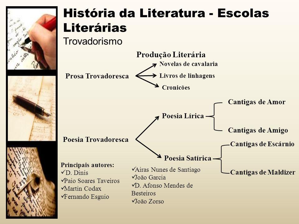 História da Literatura - Escolas Literárias Trovadorismo Produção Literária Poesia Lírica Poesia Satírica Cantigas de Amor Cantigas de Amigo Cantigas