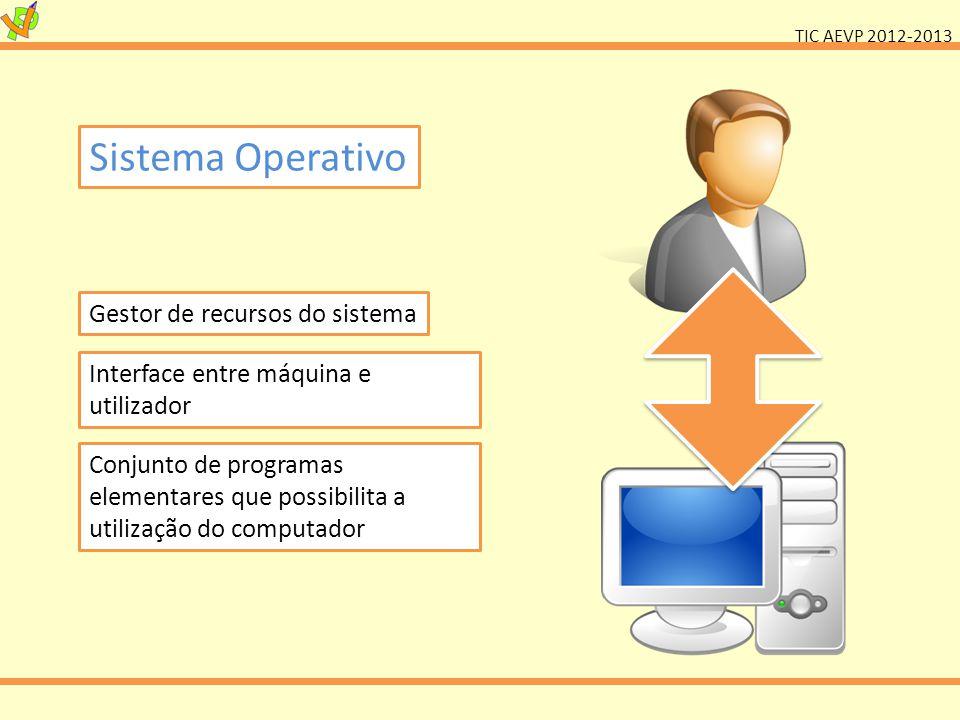 TIC AEVP 2012-2013 Sistema Operativo Gestor de recursos do sistema Interface entre máquina e utilizador Conjunto de programas elementares que possibil