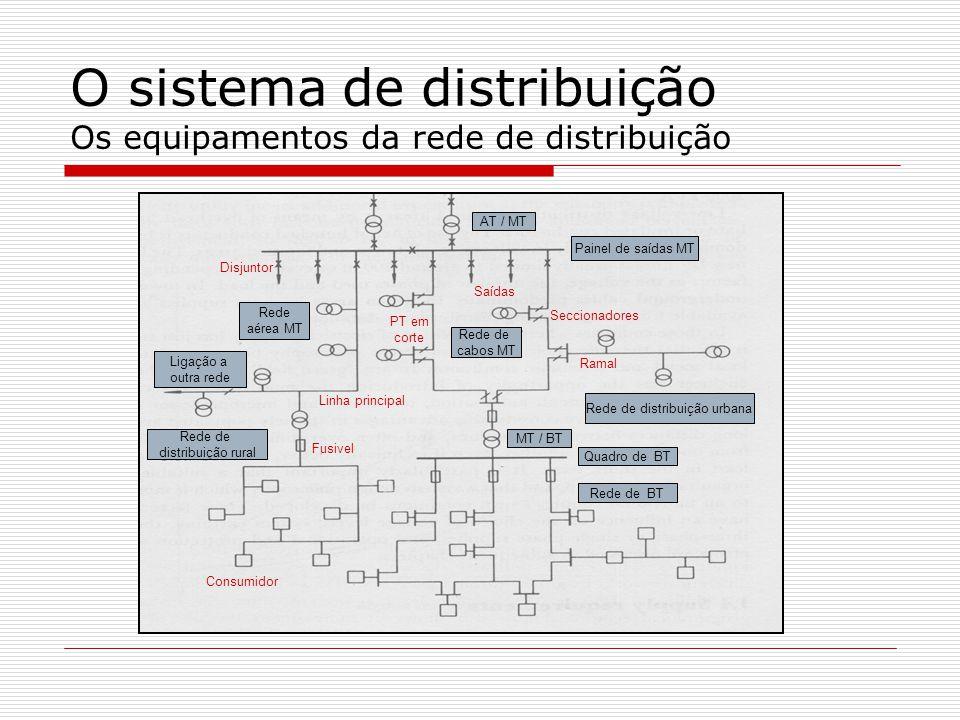 O sistema de distribuição Os equipamentos da rede de distribuição AT / MT Painel de saídas MT Rede de cabos MT Rede de distribuição urbana Rede aérea