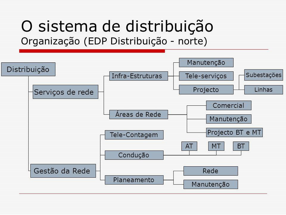 O sistema de distribuição Organização (EDP Distribuição - norte) Distribuição Serviços de rede Gestão da Rede Infra-Estruturas Áreas de Rede Manutençã