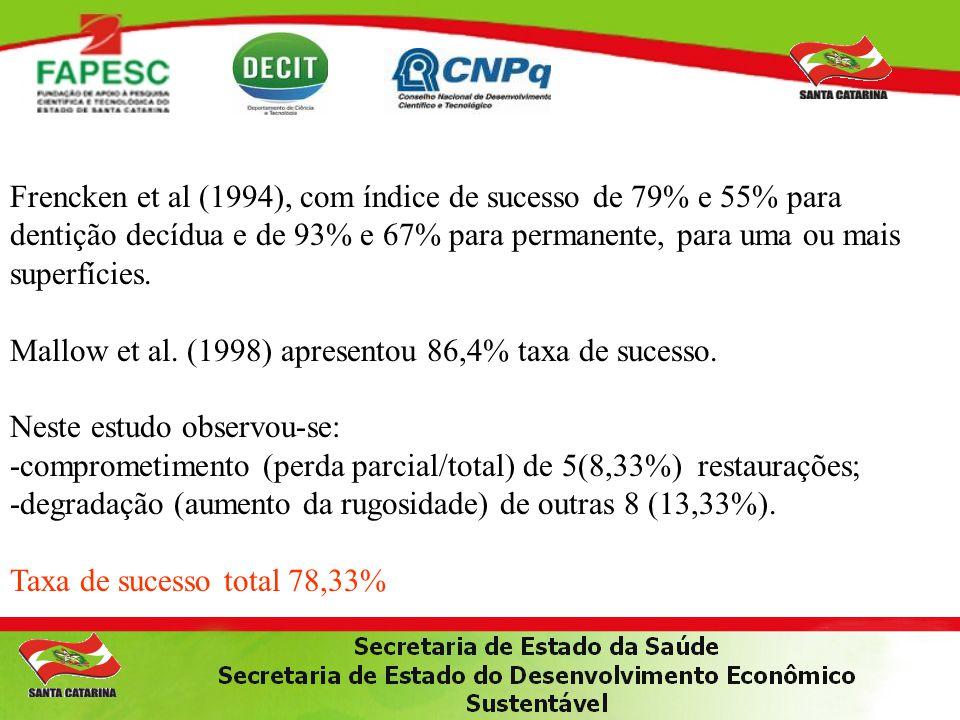 Frencken et al (1994), com índice de sucesso de 79% e 55% para dentição decídua e de 93% e 67% para permanente, para uma ou mais superfícies.