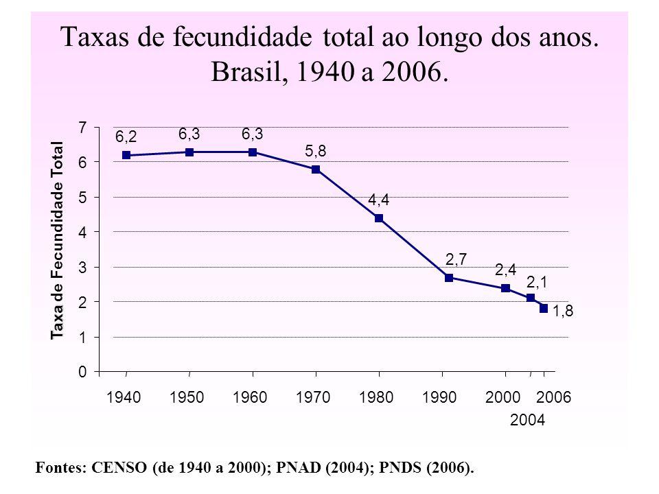 Taxas de fecundidade total ao longo dos anos. Brasil, 1940 a 2006. 6,2 6,3 5,8 4,4 2,7 2,4 2,1 1,8 0 1 2 3 4 5 6 7 1940195019601970198019902000 2004 2