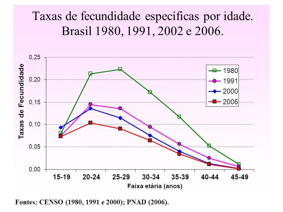 Taxas de fecundidade específicas por idade. Brasil 1980, 1991, 2002 e 2006. Fontes: CENSO (1980, 1991 e 2000); PNAD (2006). 0,00 0,05 0,10 0,15 0,20 0