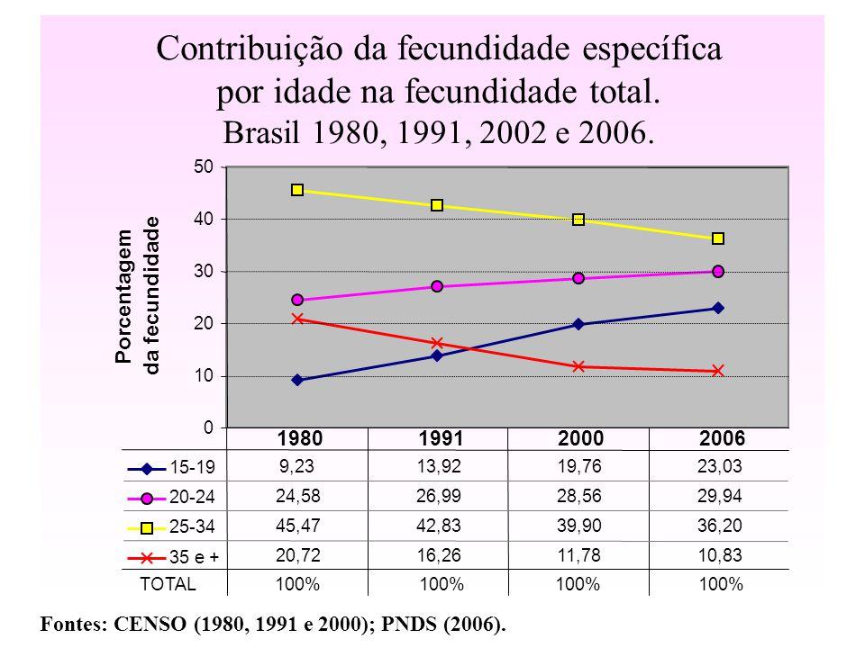 Contribuição da fecundidade específica por idade na fecundidade total. Brasil 1980, 1991, 2002 e 2006. Fontes: CENSO (1980, 1991 e 2000); PNDS (2006).