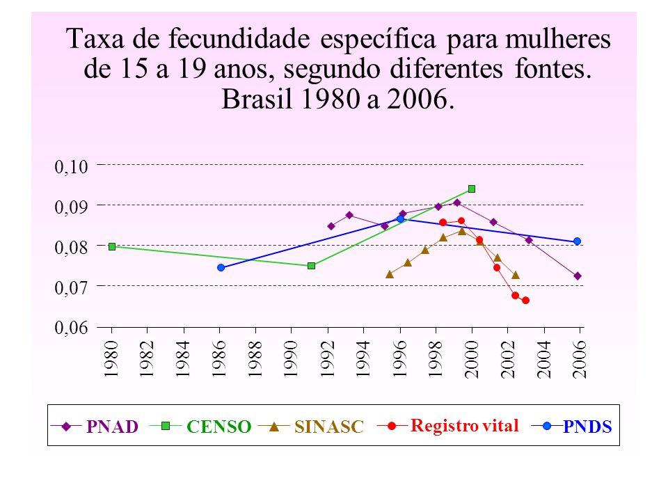 Taxa de fecundidade específica para mulheres de 15 a 19 anos, segundo diferentes fontes. Brasil 1980 a 2006. 0,06 0,07 0,08 0,09 0,10 1980198219841986