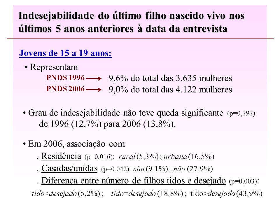 Representam 9,6% do total das 3.635 mulheres 9,0% do total das 4.122 mulheres Indesejabilidade do último filho nascido vivo nos últimos 5 anos anteriores à data da entrevista Jovens de 15 a 19 anos: Em 2006, associação com.