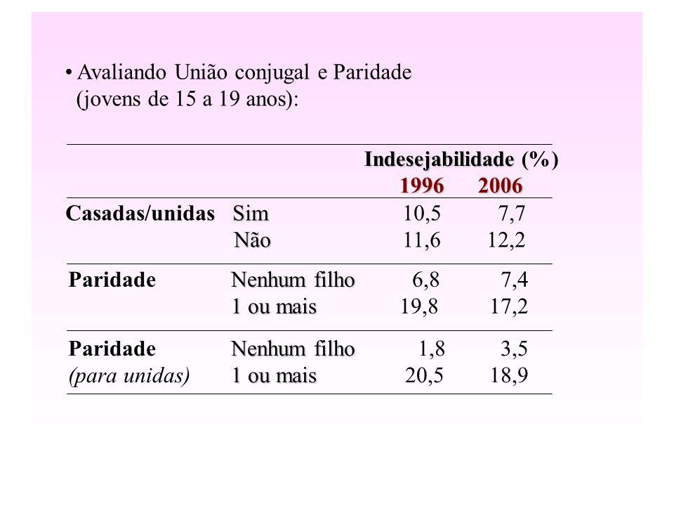 Avaliando União conjugal e Paridade (jovens de 15 a 19 anos): Sim Casadas/unidas Sim10,5 7,7 Não Não 11,6 12,2 Indesejabilidade Indesejabilidade (%) 1