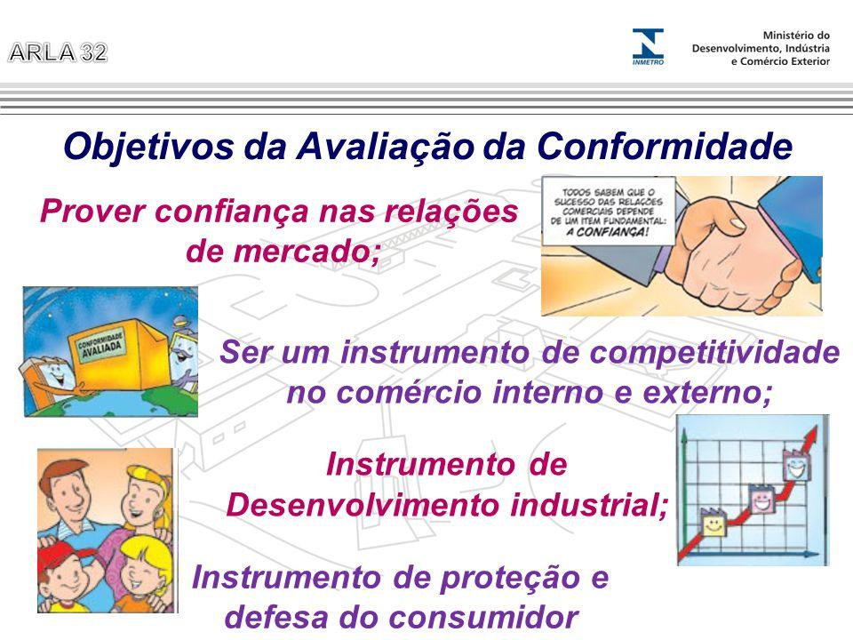 Objetivos da Avaliação da Conformidade Instrumento de proteção e defesa do consumidor Prover confiança nas relações de mercado; Ser um instrumento de