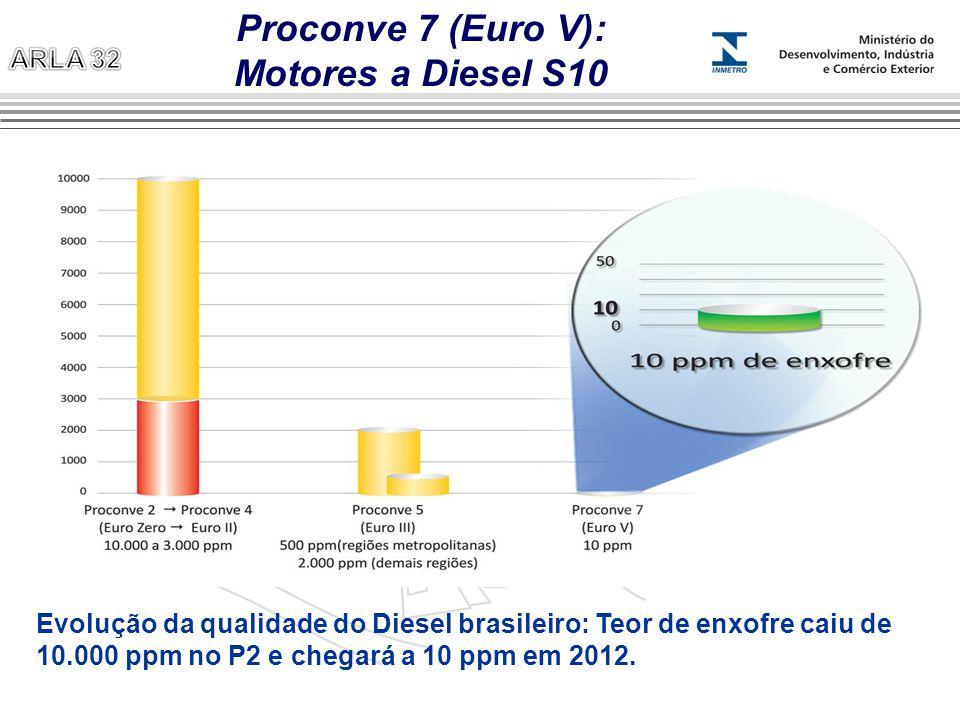 Proconve 7 (Euro V): Motores a Diesel S10 Evolução da qualidade do Diesel brasileiro: Teor de enxofre caiu de 10.000 ppm no P2 e chegará a 10 ppm em 2