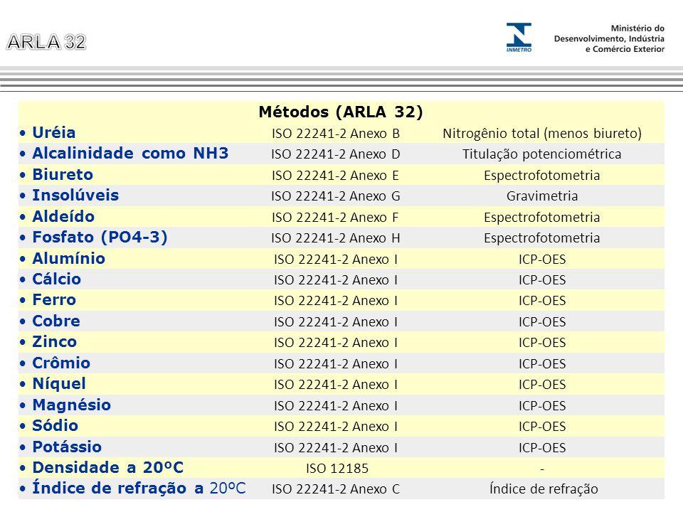 Métodos (ARLA 32) Uréia ISO 22241-2 Anexo BNitrogênio total (menos biureto) Alcalinidade como NH3 ISO 22241-2 Anexo DTitulação potenciométrica Biureto