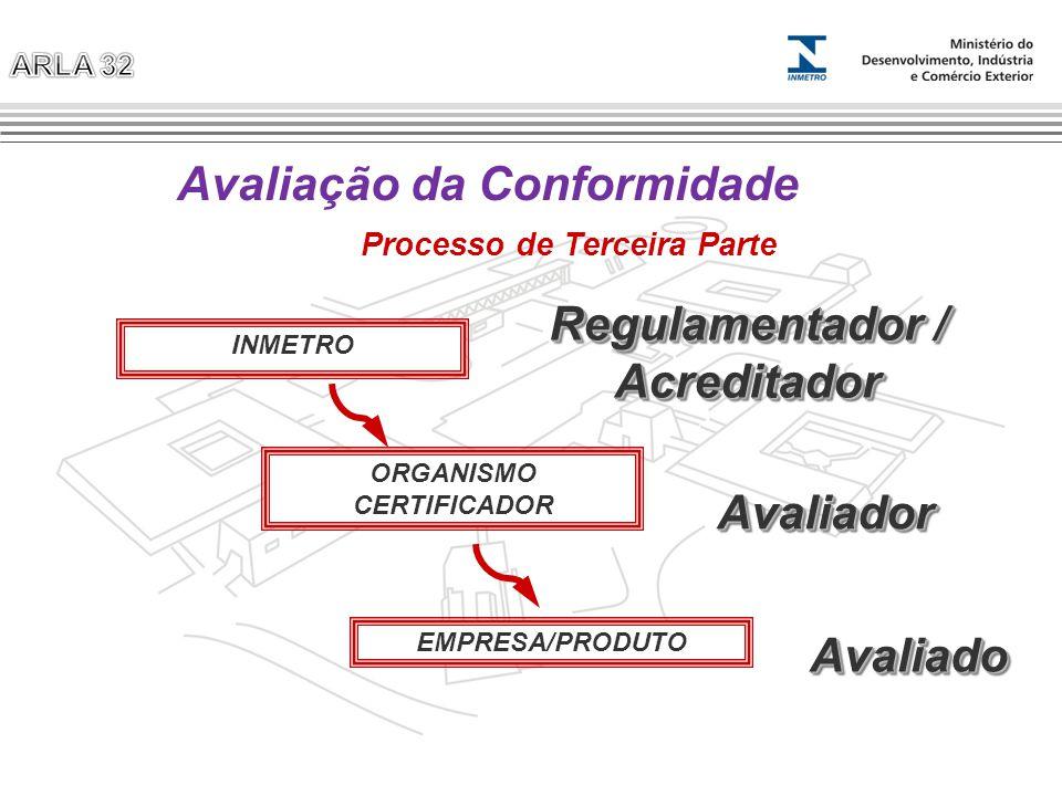 ORGANISMO CERTIFICADOR AvaliadorAvaliador EMPRESA/PRODUTO AvaliadoAvaliado INMETRO Regulamentador / Acreditador Avaliação da Conformidade Processo de