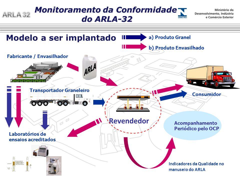 Acompanhamento Periódico pelo OCP Fabricante / Envasilhador Consumidor Laboratórios de ensaios acreditados Indicadores da Qualidade no manuseio do ARL
