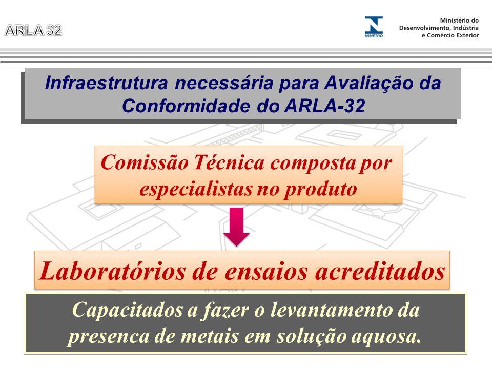 Infraestrutura necessária para Avaliação da Conformidade do ARLA-32 Laboratórios de ensaios acreditados Capacitados a fazer o levantamento da presenca