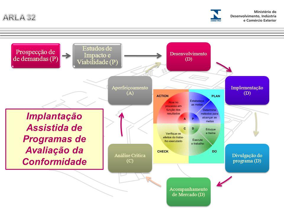 Desenvolvimento (D) Implementação (D) Divulgação do programa (D) Acompanhamento de Mercado (D) Análise Crítica (C) Aperfeiçoamento (A) Prospecção de d