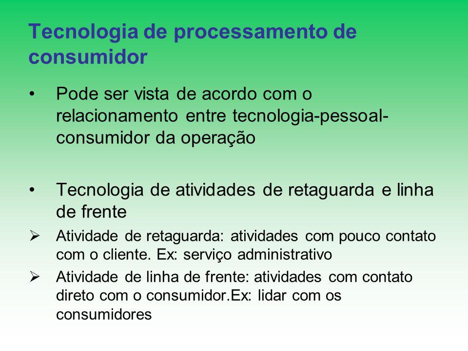 Tecnologia de processamento de consumidor Pode ser vista de acordo com o relacionamento entre tecnologia-pessoal- consumidor da operação Tecnologia de