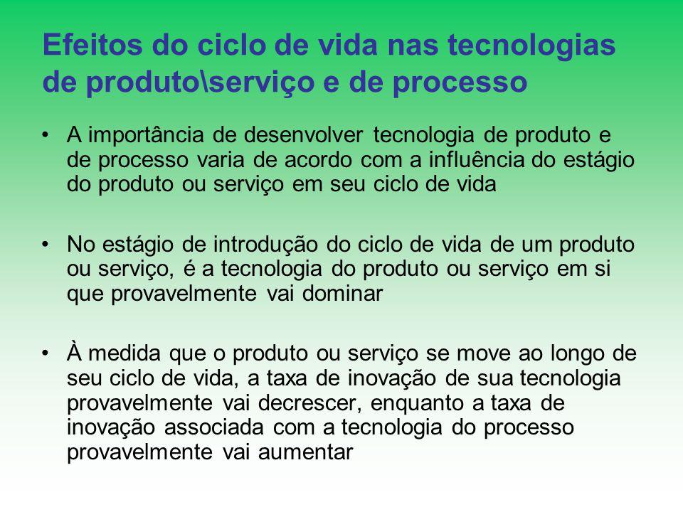 Efeitos do ciclo de vida nas tecnologias de produto\serviço e de processo A importância de desenvolver tecnologia de produto e de processo varia de ac