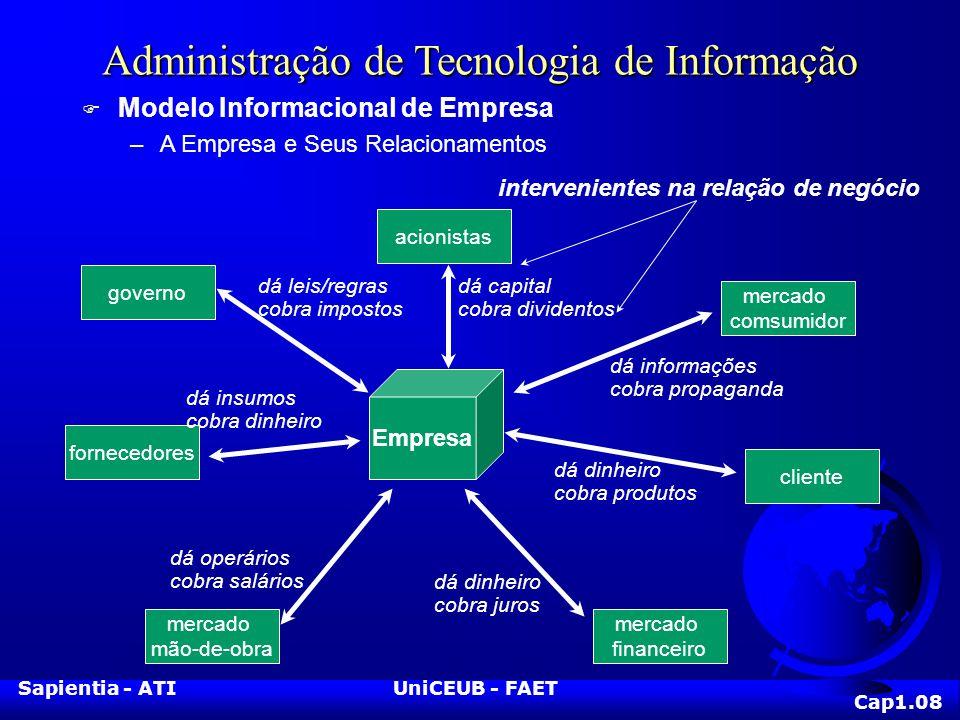 Sapientia - ATIUniCEUB - FAET Administração de Tecnologia de Informação F Modelo Informacional de Empresa –A Empresa e Seus Relacionamentos Empresa me