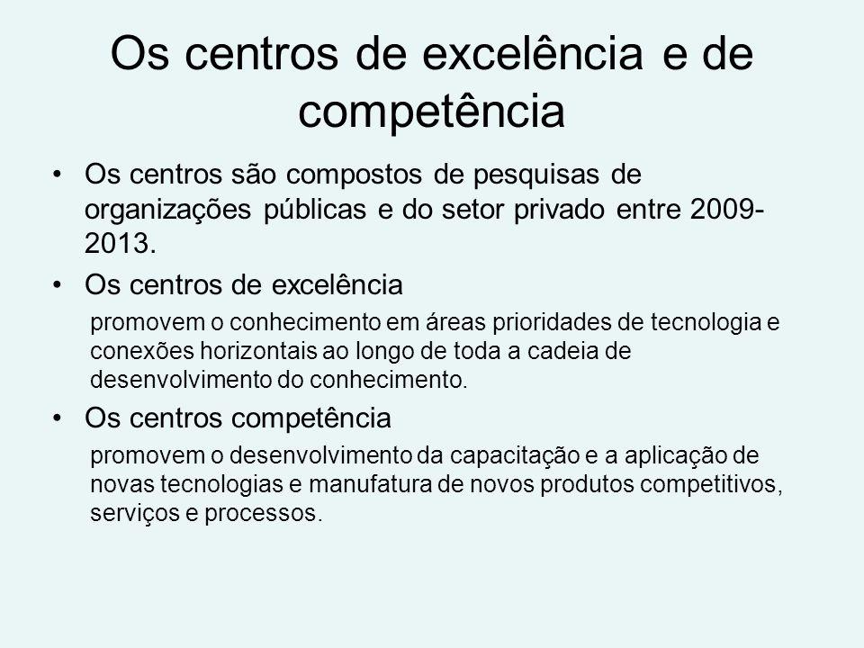 Os centros de excelência e de competência Os centros são compostos de pesquisas de organizações públicas e do setor privado entre 2009- 2013.