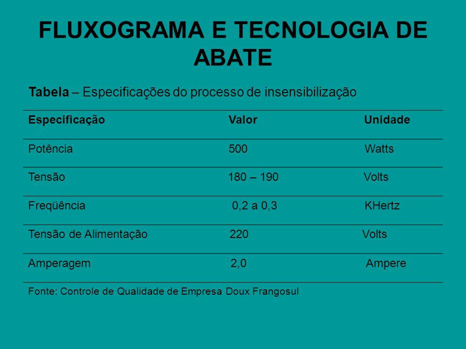 FLUXOGRAMA E TECNOLOGIA DE ABATE Tabela – Especificações do processo de insensibilização Especificação Valor Unidade Potência 500 Watts Tensão 180 – 1