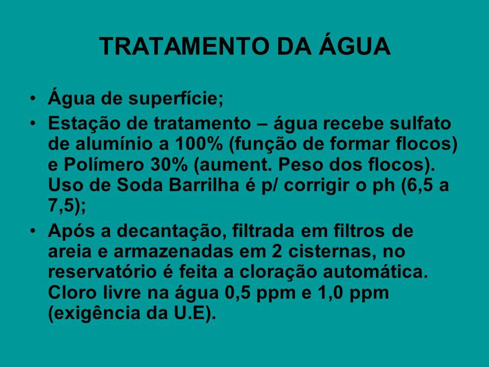 TRATAMENTO DA ÁGUA Água de superfície; Estação de tratamento – água recebe sulfato de alumínio a 100% (função de formar flocos) e Polímero 30% (aument