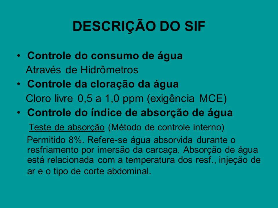 DESCRIÇÃO DO SIF Controle do consumo de água Através de Hidrômetros Controle da cloração da água Cloro livre 0,5 a 1,0 ppm (exigência MCE) Controle do índice de absorção de água Teste de absorção (Método de controle interno) Permitido 8%.