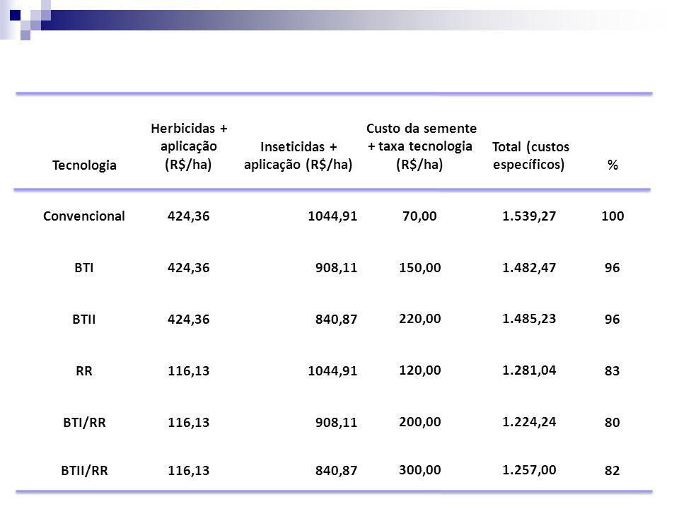 Tecnologia Herbicidas + aplicação (R$/ha) Inseticidas + aplicação (R$/ha) Custo da semente + taxa tecnologia (R$/ha) Total (custos específicos)% Conve