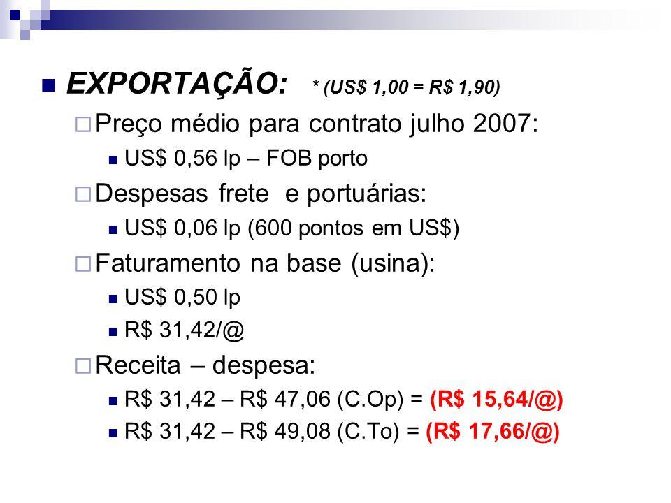 EXPORTAÇÃO: * (US$ 1,00 = R$ 1,90) Preço médio para contrato julho 2007: US$ 0,56 lp – FOB porto Despesas frete e portuárias: US$ 0,06 lp (600 pontos