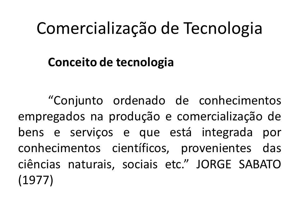 Comercialização de Tecnologia Conceito de tecnologia Conjunto ordenado de conhecimentos empregados na produção e comercialização de bens e serviços e