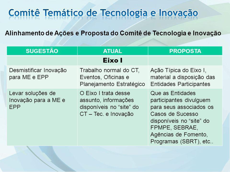 Alinhamento de Ações e Proposta do Comitê de Tecnologia e Inovação SUGESTÃOATUALPROPOSTA Eixo I Desmistificar Inovação para ME e EPP Trabalho normal d