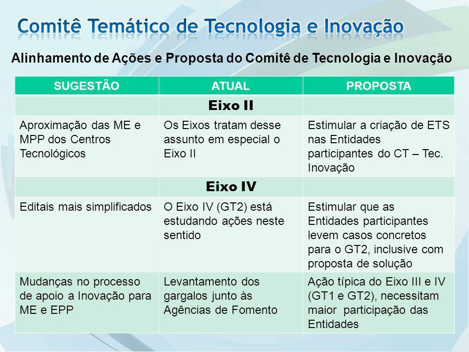 Alinhamento de Ações e Proposta do Comitê de Tecnologia e Inovação SUGESTÃOATUALPROPOSTA Eixo II Aproximação das ME e MPP dos Centros Tecnológicos Os