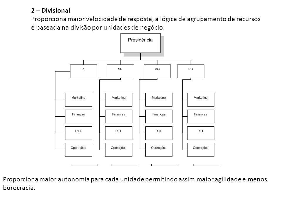 2 – Divisional Proporciona maior velocidade de resposta, a lógica de agrupamento de recursos é baseada na divisão por unidades de negócio. Proporciona
