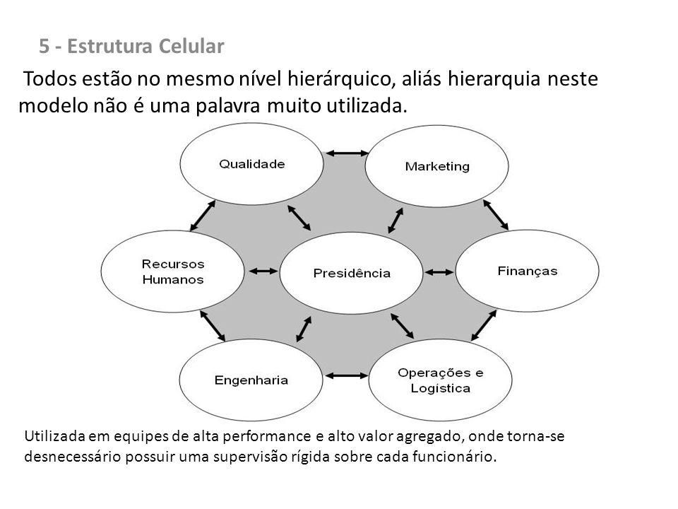 5 - Estrutura Celular Todos estão no mesmo nível hierárquico, aliás hierarquia neste modelo não é uma palavra muito utilizada. Utilizada em equipes de