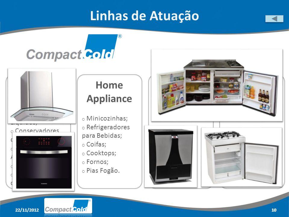22/11/201210 Linhas de Atuação 10 Home Appliance o Minicozinhas; o Refrigeradores para Bebidas; o Coifas; o Cooktops; o Fornos; o Pias Fogão.