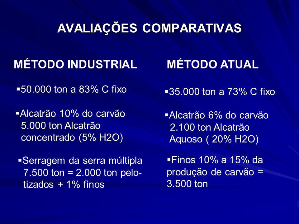 MÉTODO INDUSTRIAL AVALIAÇÕES COMPARATIVAS MÉTODO ATUAL 50.000 ton a 83% C fixo 35.000 ton a 73% C fixo Alcatrão 10% do carvão 5.000 ton Alcatrão conce