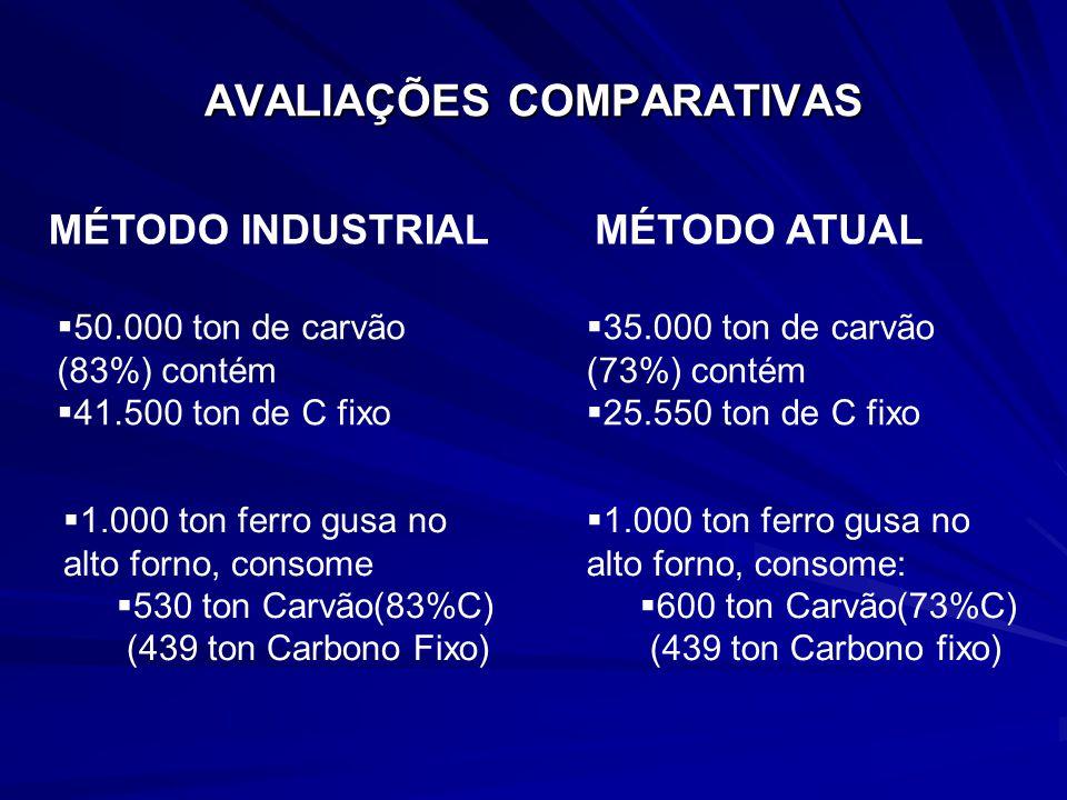 MÉTODO INDUSTRIAL AVALIAÇÕES COMPARATIVAS MÉTODO ATUAL 50.000 ton de carvão (83%) contém 41.500 ton de C fixo 35.000 ton de carvão (73%) contém 25.550