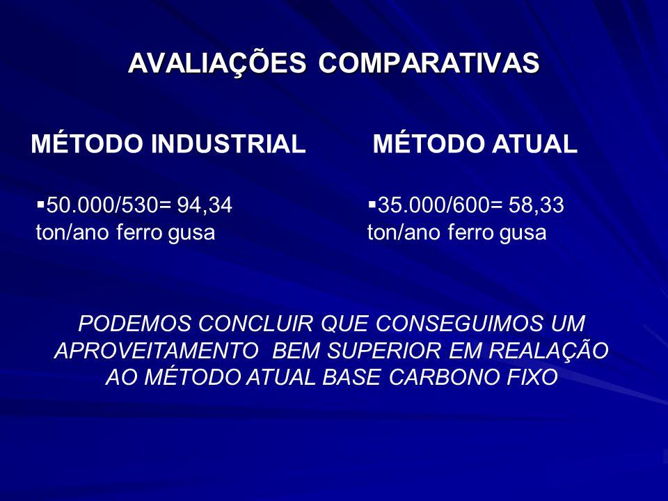MÉTODO INDUSTRIAL AVALIAÇÕES COMPARATIVAS MÉTODO ATUAL 50.000/530= 94,34 ton/ano ferro gusa 35.000/600= 58,33 ton/ano ferro gusa PODEMOS CONCLUIR QUE