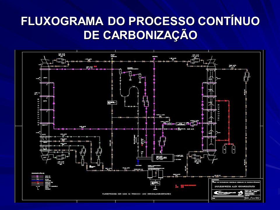 FLUXOGRAMA DO PROCESSO CONTÍNUO DE CARBONIZAÇÃO