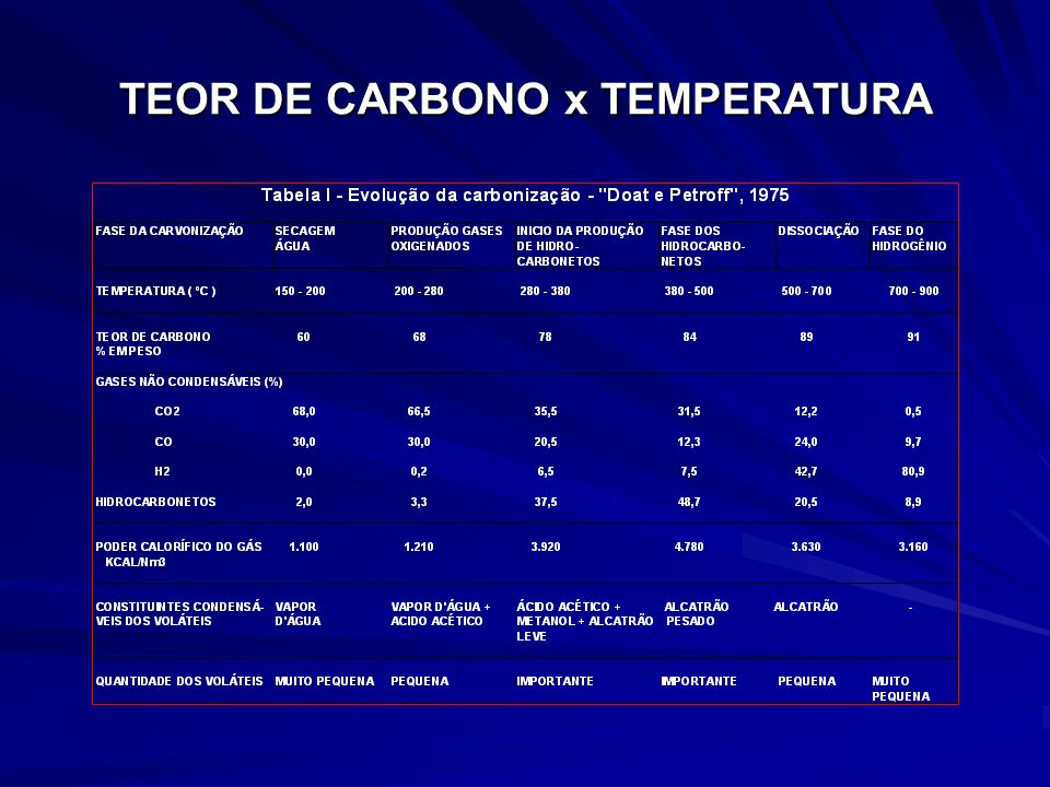 Ex: 250.000 ton de madeira com 50% umidade 125.000 ton base seca com 50% C 62.500 ton de elemento C MÉTODO INDUSTRIAL Fator de conversão (base seca 2,5:1) Peso, umidade e temperatura (460ºC) controlada AVALIAÇÕES COMPARATIVAS MÉTODO ATUAL Fator de conversão (base seca 3,5:1) Peso, umidade e temperatura sem controle)