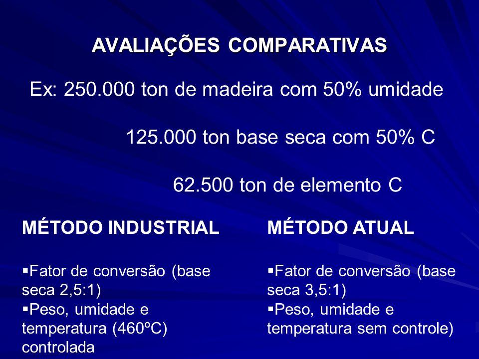 MÉTODO INDUSTRIAL AVALIAÇÕES COMPARATIVAS MÉTODO ATUAL Entrada na carbonização: 12% de umidade 90º a 100ºC de temperatura Secagem separada da carbonização Entrada na carbonização: 43% de umidade Temperatura ambiente Secagem e carbonização ocorrem no mesmo ambiente